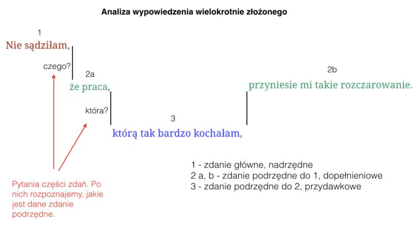 rozbiór zdania